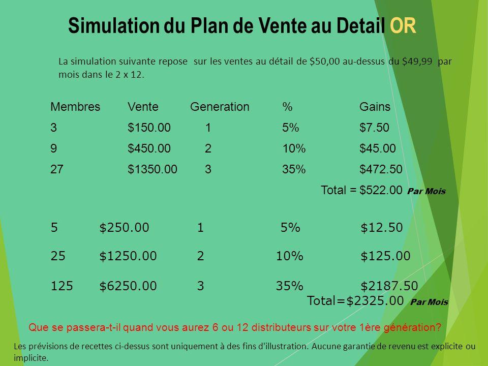 Simulation du Plan de Vente au Detail OR