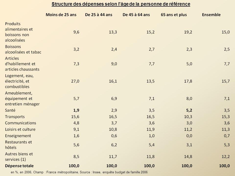 Structure des dépenses selon l âge de la personne de référence