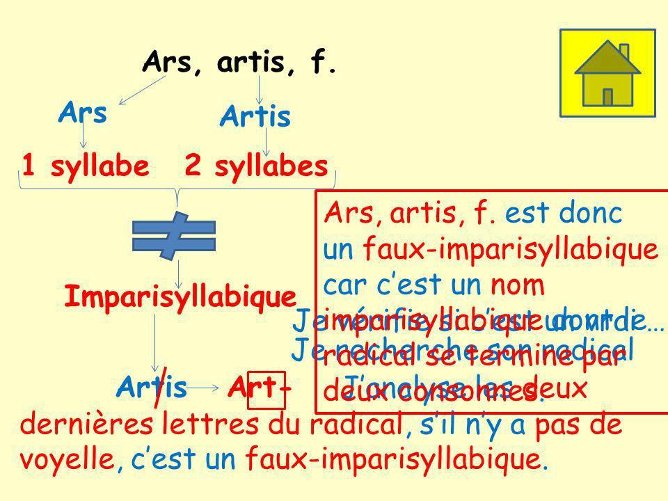 Ars, artis, f. Ars. Artis. 1 syllabe. 2 syllabes. Ars, artis, f. est donc.