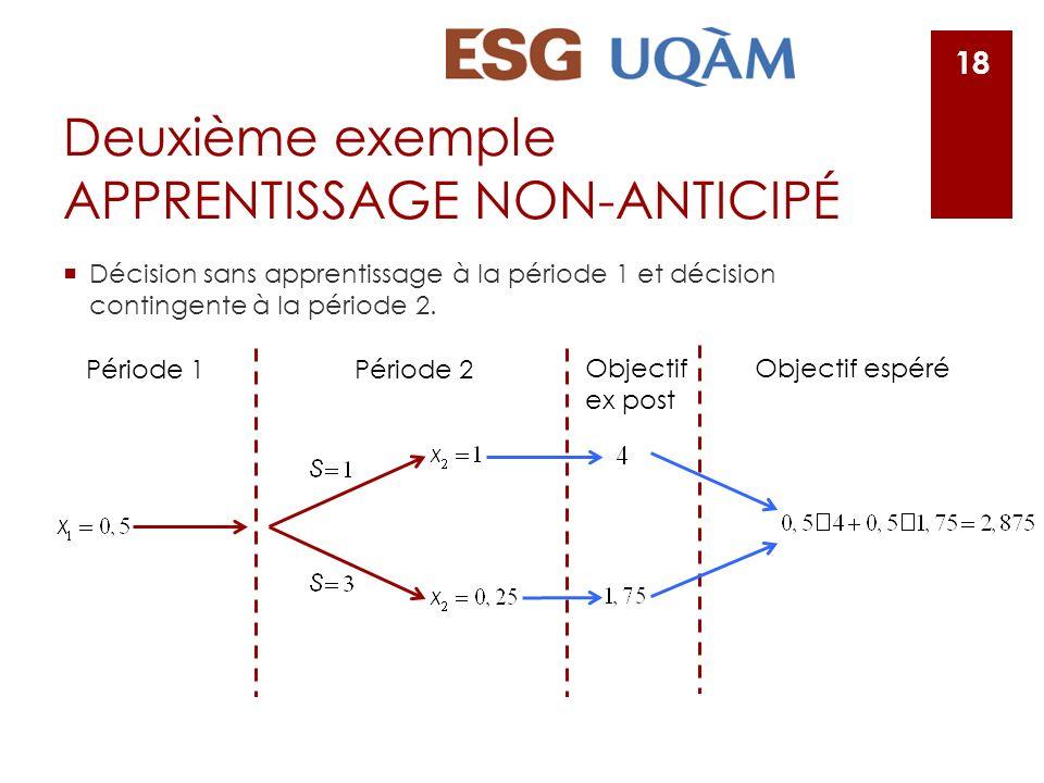 Deuxième exemple APPRENTISSAGE NON-ANTICIPÉ