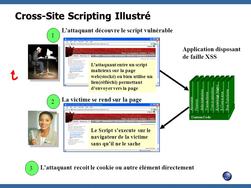 Cross-Site Scripting Illustré