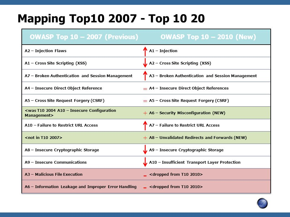 Mapping Top10 2007 - Top 10 20 - - = = + +