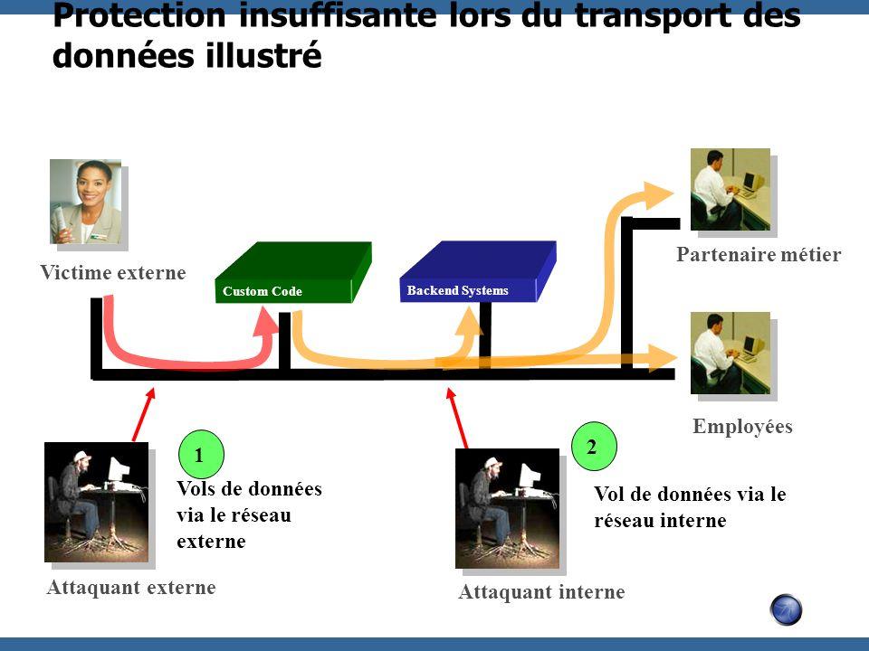 Protection insuffisante lors du transport des données illustré