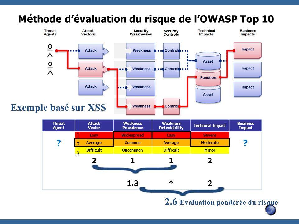 Méthode d'évaluation du risque de l'OWASP Top 10