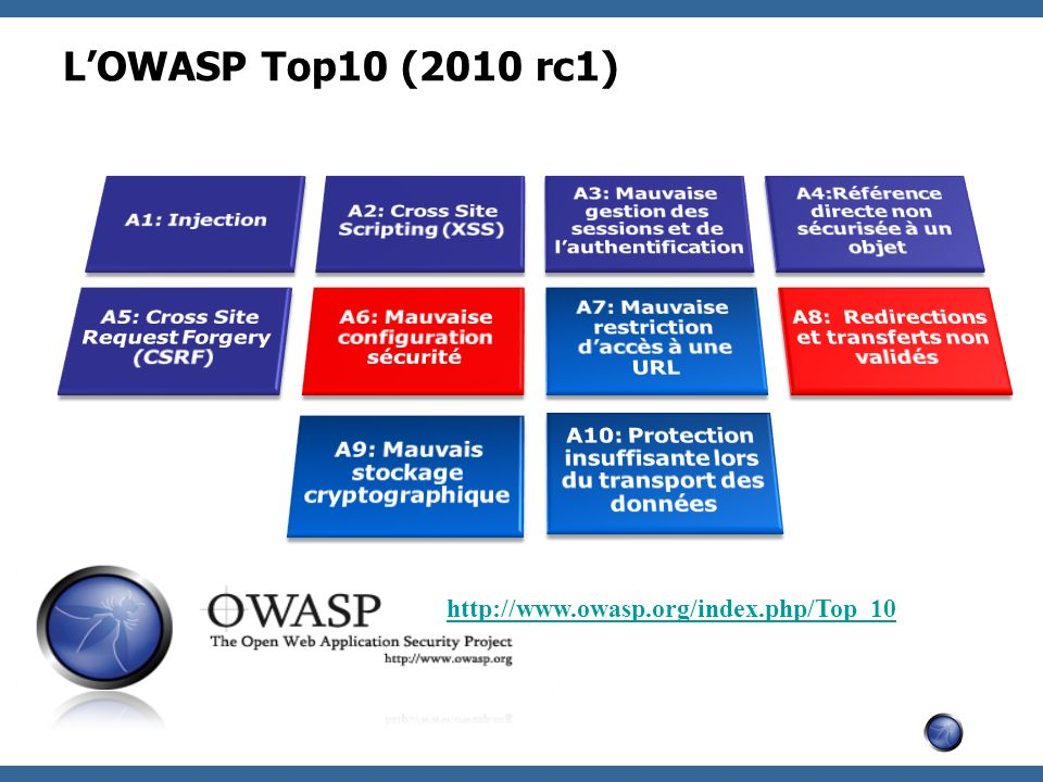 L'OWASP Top10 (2010 rc1) http://www.owasp.org/index.php/Top_10