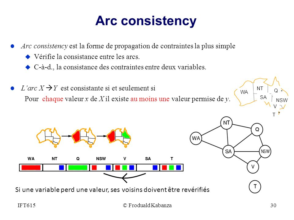 Arc consistency Arc consistency est la forme de propagation de contraintes la plus simple. Vérifie la consistance entre les arcs.