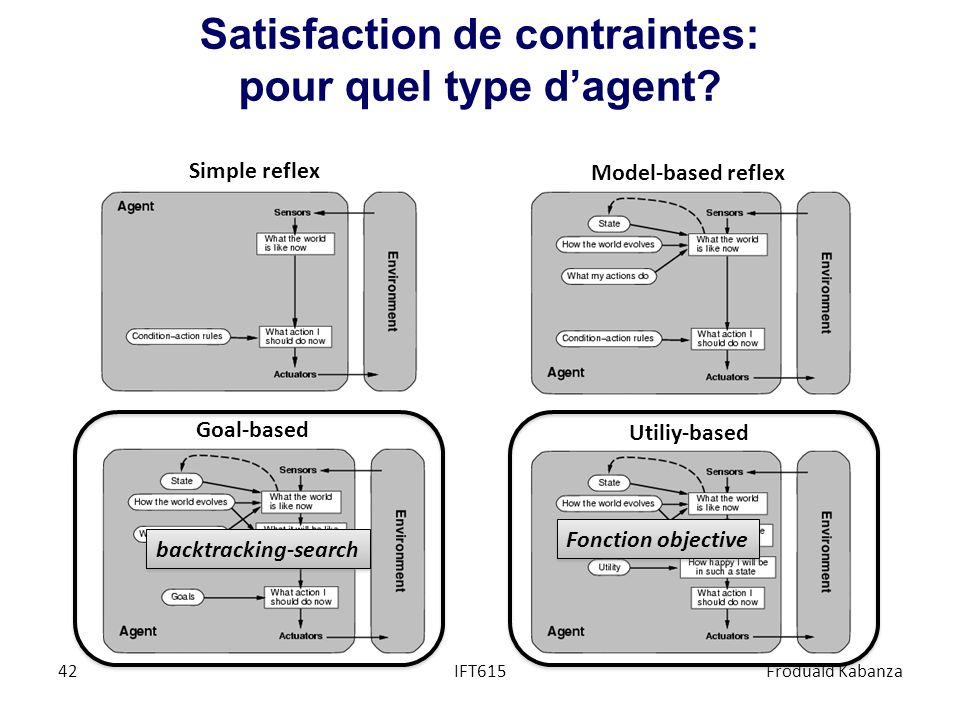 Satisfaction de contraintes: pour quel type d'agent