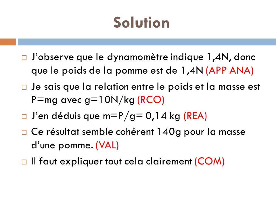 Solution J'observe que le dynamomètre indique 1,4N, donc que le poids de la pomme est de 1,4N (APP ANA)