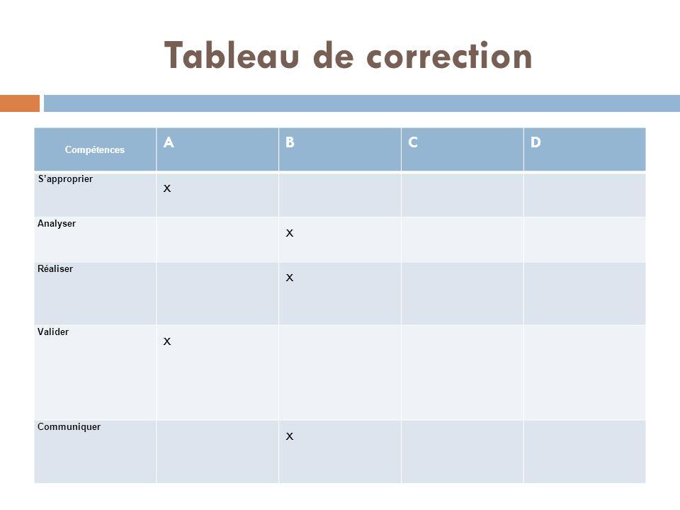 Tableau de correction A B C D x Compétences S'approprier Analyser