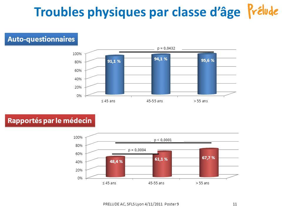 Troubles physiques par classe d'âge