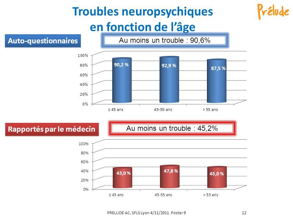 Troubles neuropsychiques en fonction de l'âge