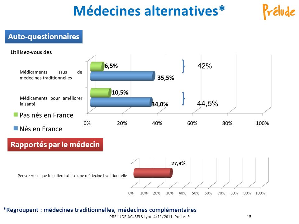 Médecines alternatives*