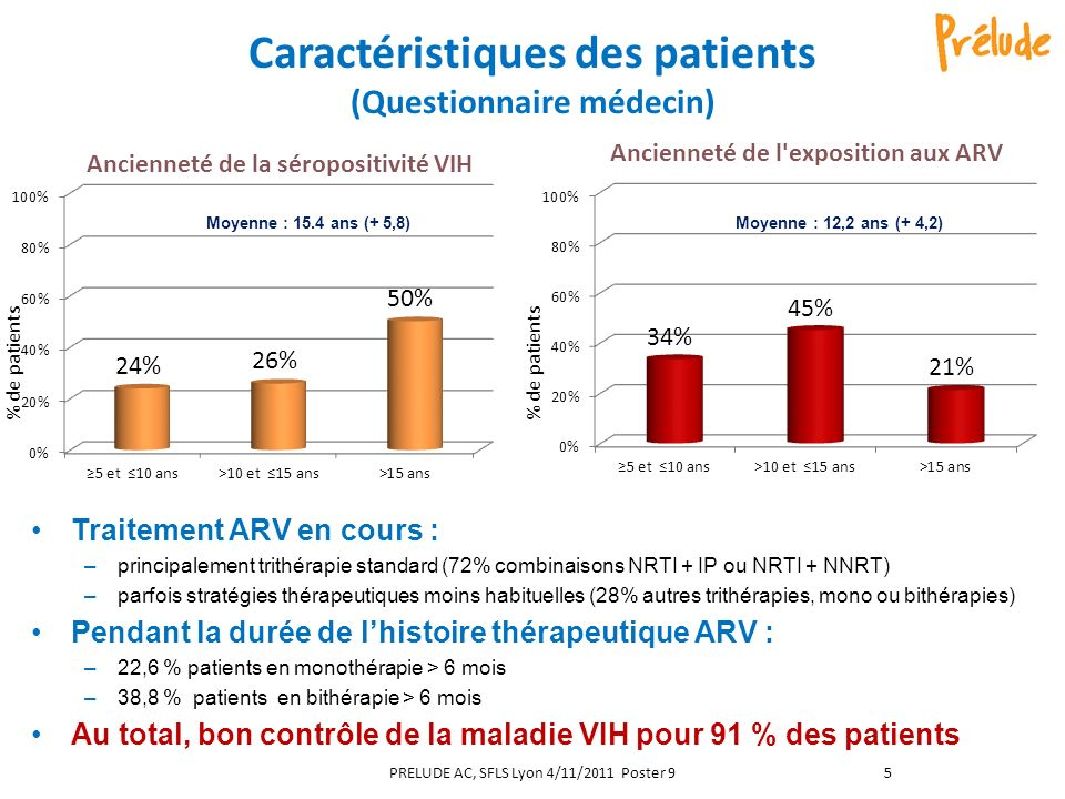 Caractéristiques des patients (Questionnaire médecin)