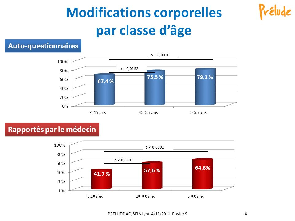 Modifications corporelles par classe d'âge