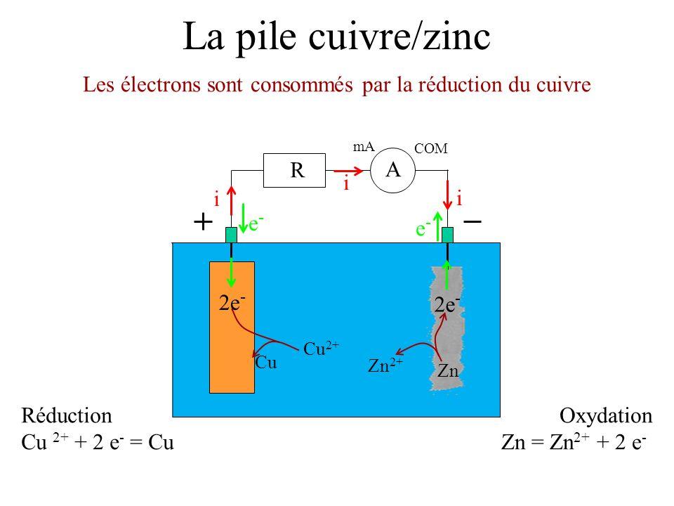 Les électrons sont consommés par la réduction du cuivre