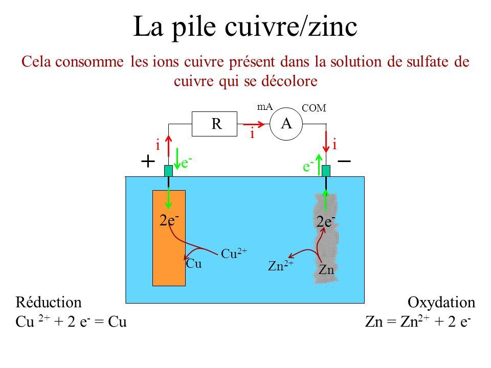 La pile cuivre/zinc Cela consomme les ions cuivre présent dans la solution de sulfate de cuivre qui se décolore.