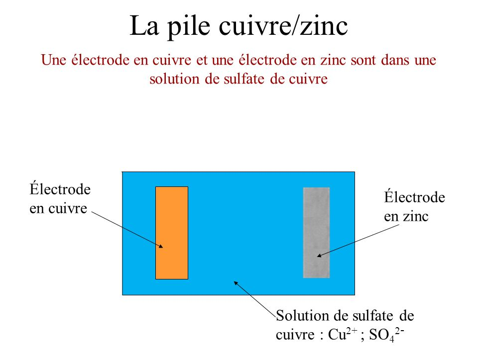 La pile cuivre/zinc Une électrode en cuivre et une électrode en zinc sont dans une solution de sulfate de cuivre.