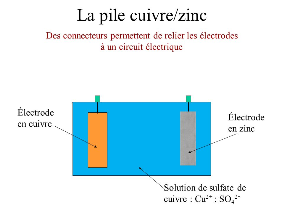 La pile cuivre/zinc Des connecteurs permettent de relier les électrodes à un circuit électrique. Électrode en zinc.