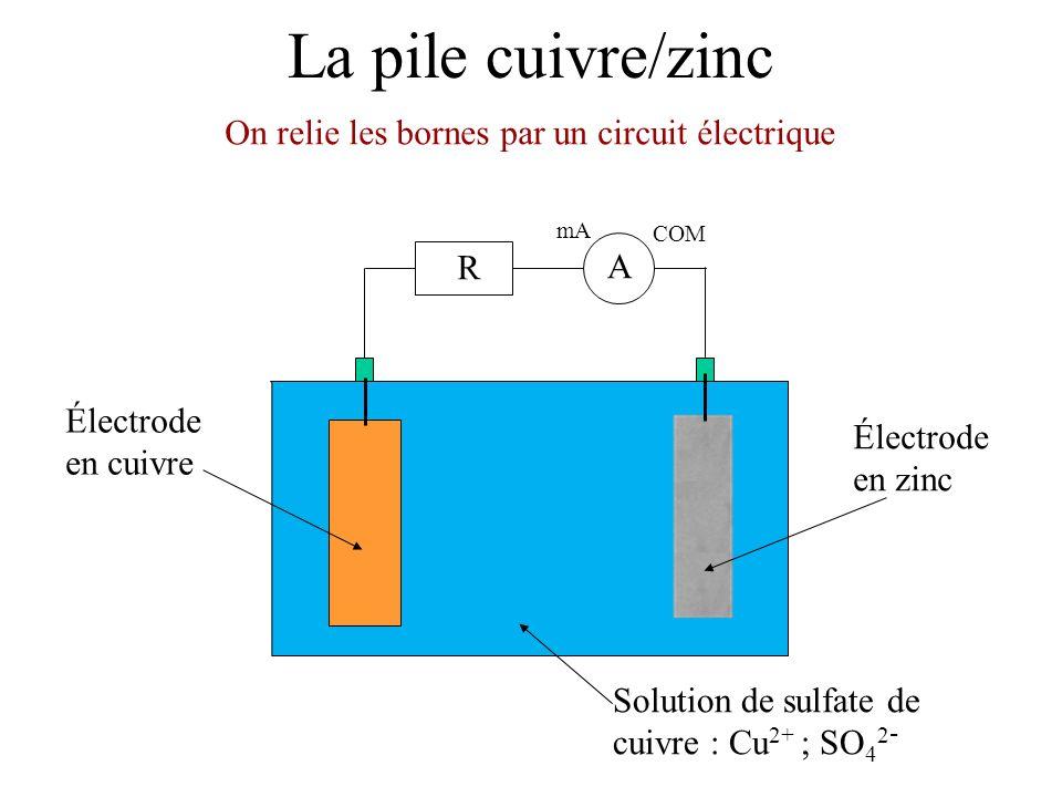 On relie les bornes par un circuit électrique