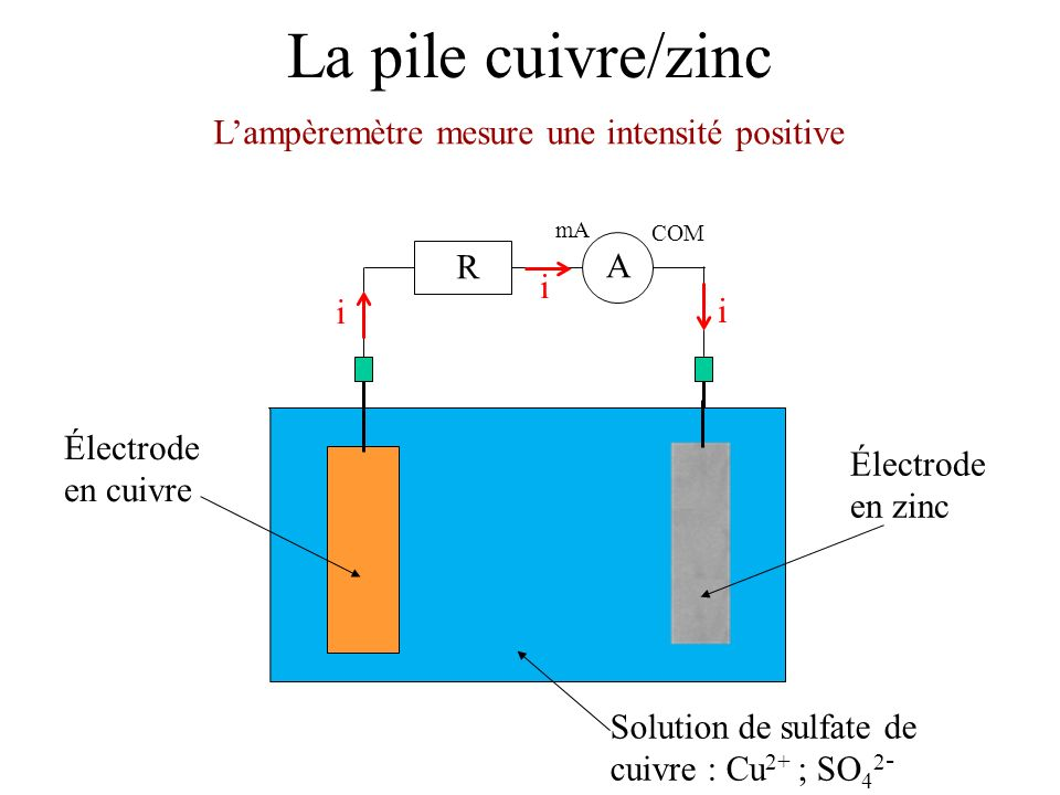 L'ampèremètre mesure une intensité positive