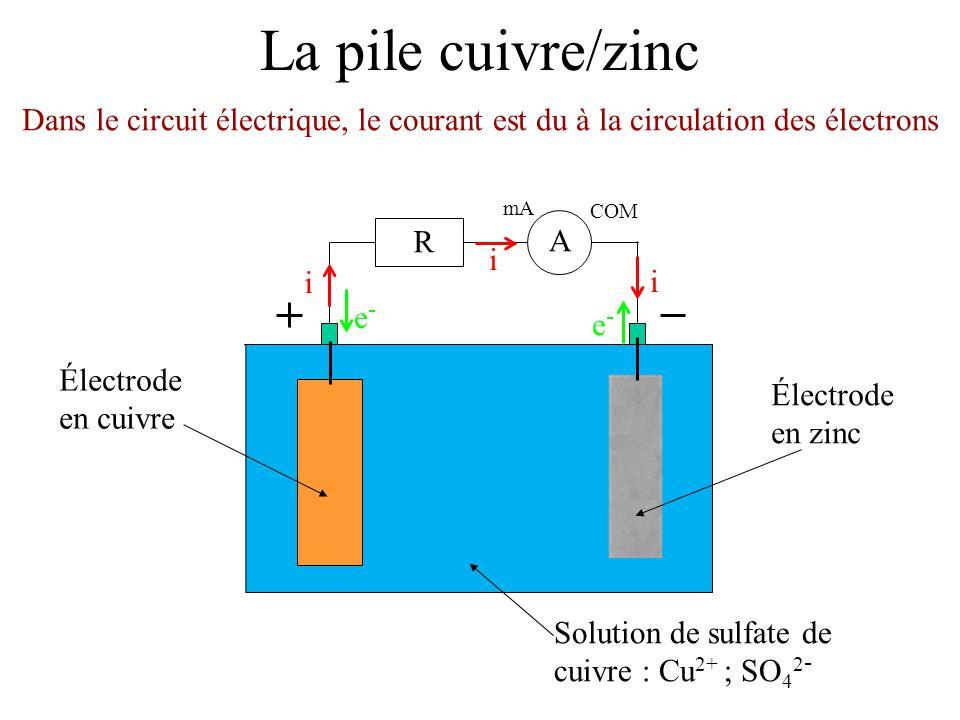 La pile cuivre/zinc Électrode en zinc. Solution de sulfate de cuivre : Cu2+ ; SO42- Électrode en cuivre.