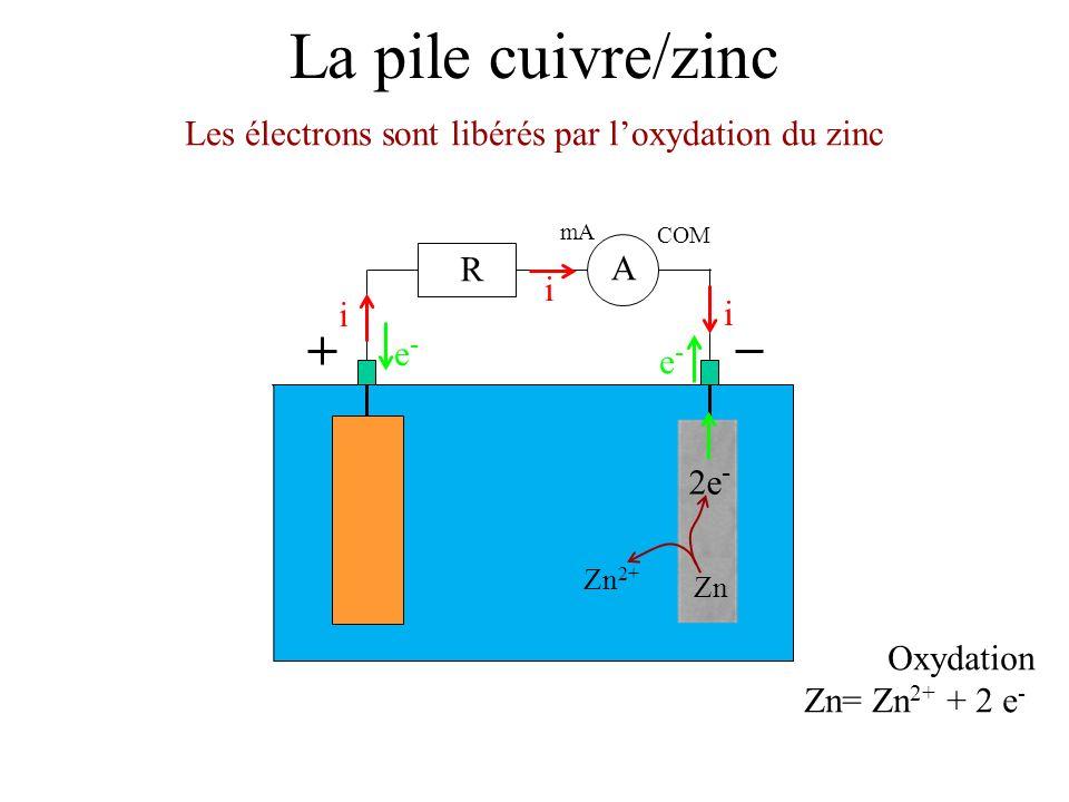 Les électrons sont libérés par l'oxydation du zinc