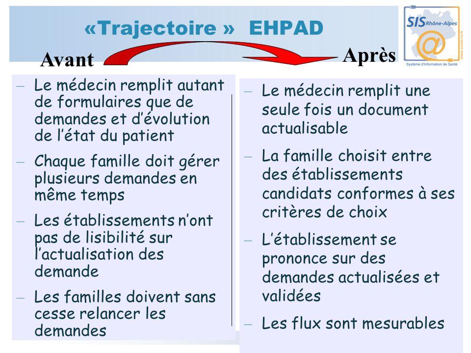 Après Avant «Trajectoire » EHPAD