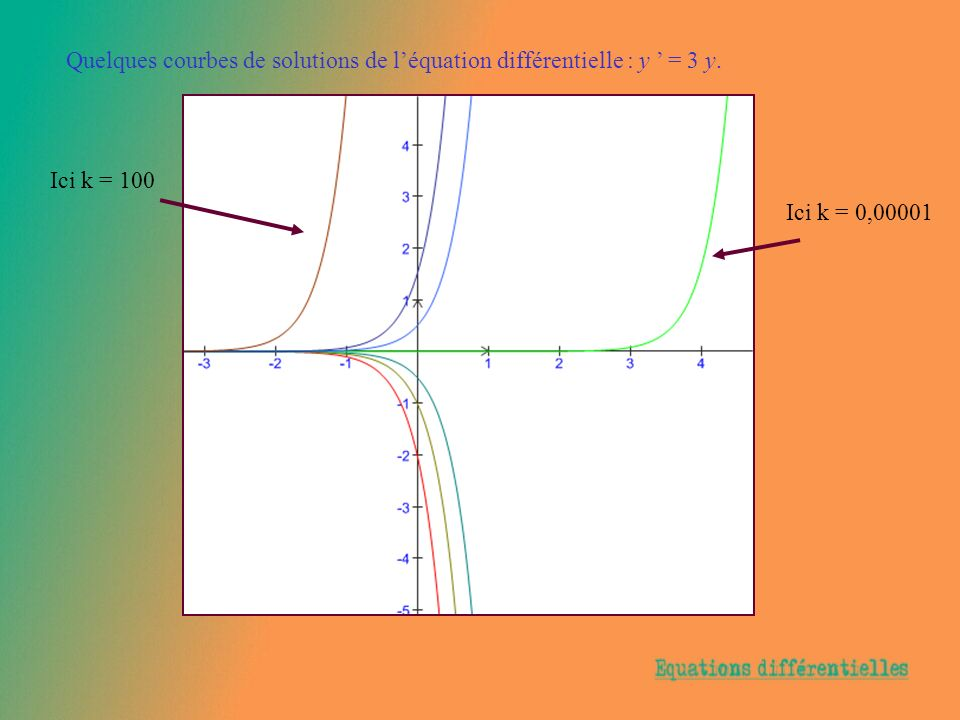 Quelques courbes de solutions de l'équation différentielle : y ' = 3 y.