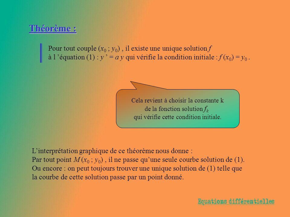 Théorème : Pour tout couple (x0 ; y0) , il existe une unique solution f.