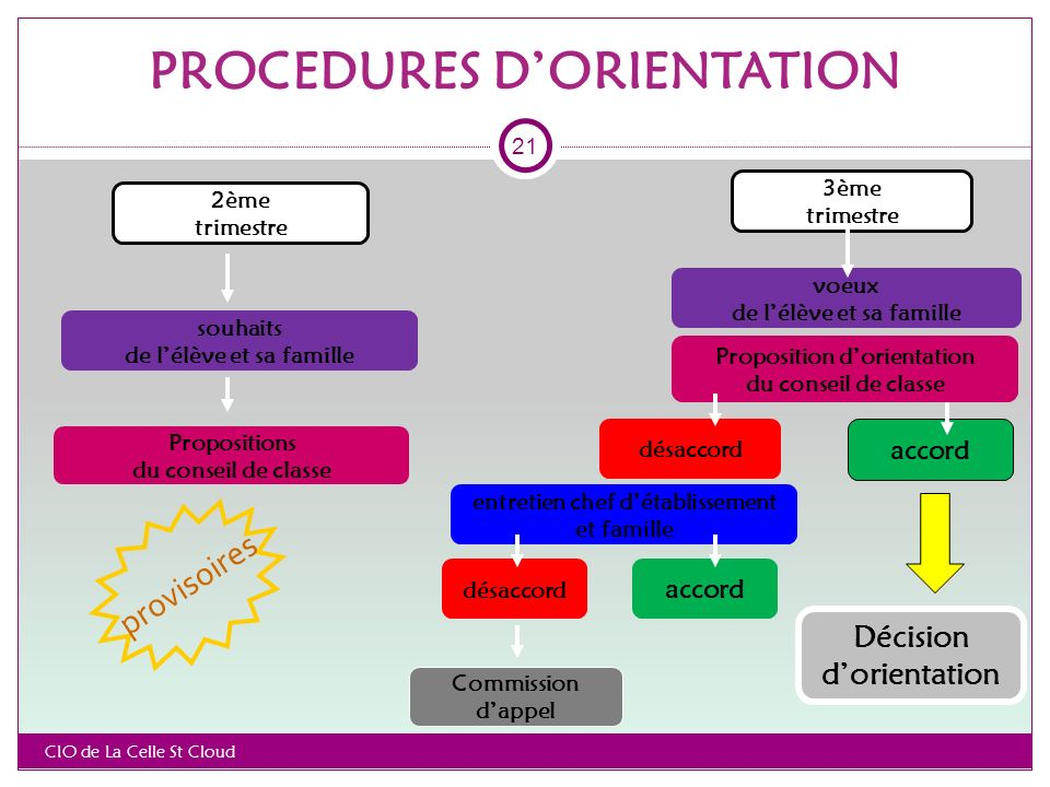 PROCEDURES D'ORIENTATION
