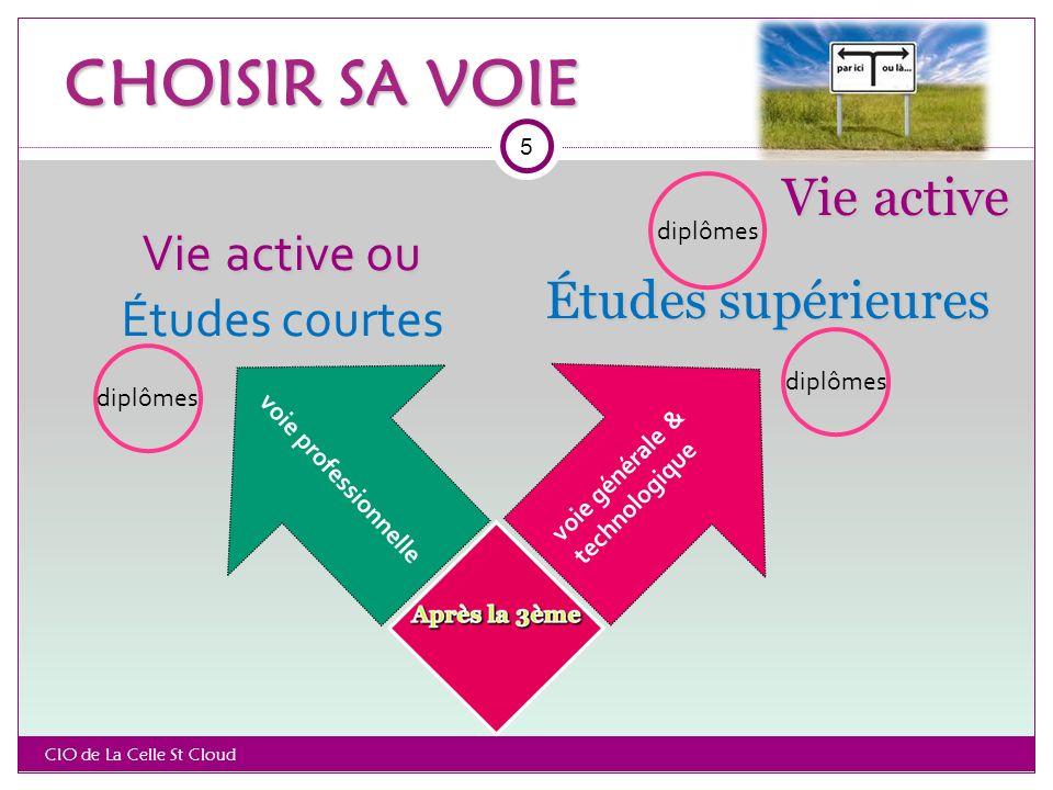 CHOISIR SA VOIE Vie active Vie active ou Études courtes