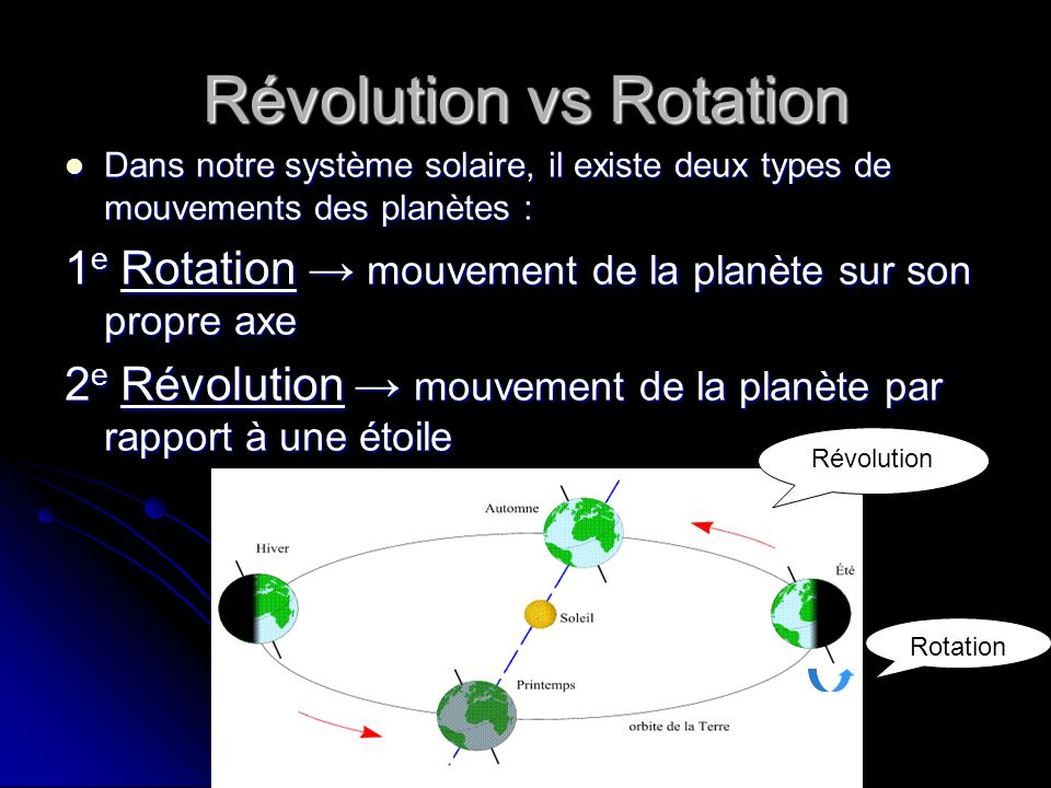 Révolution vs Rotation