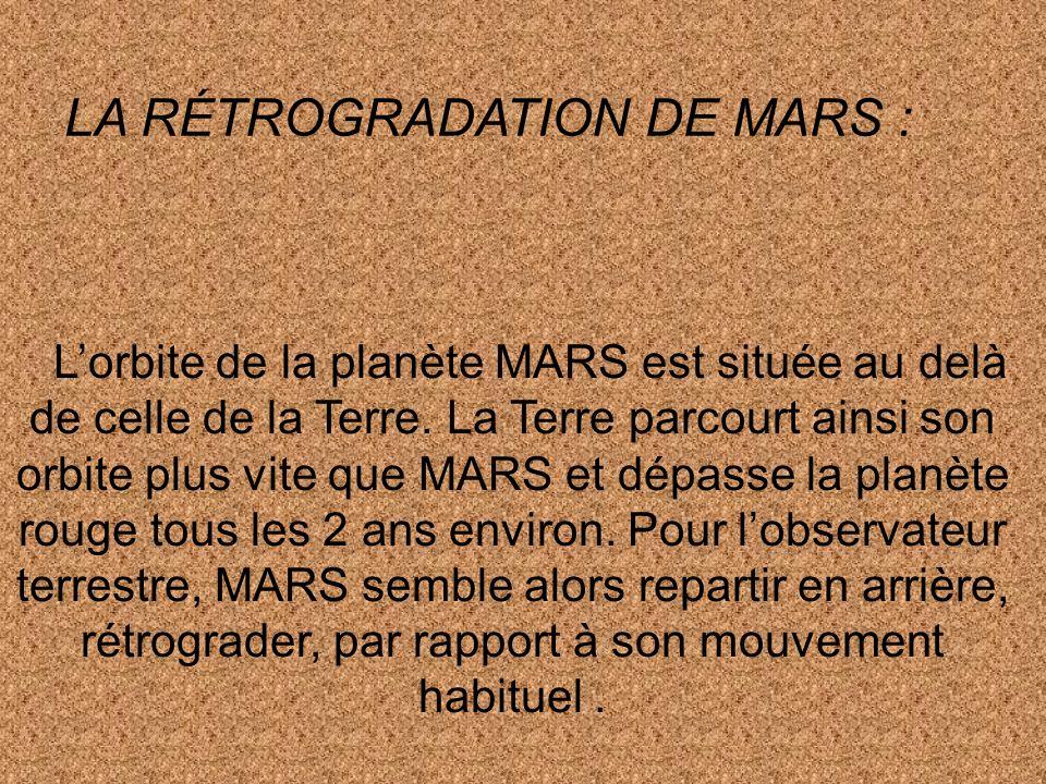 LA RÉTROGRADATION DE MARS :