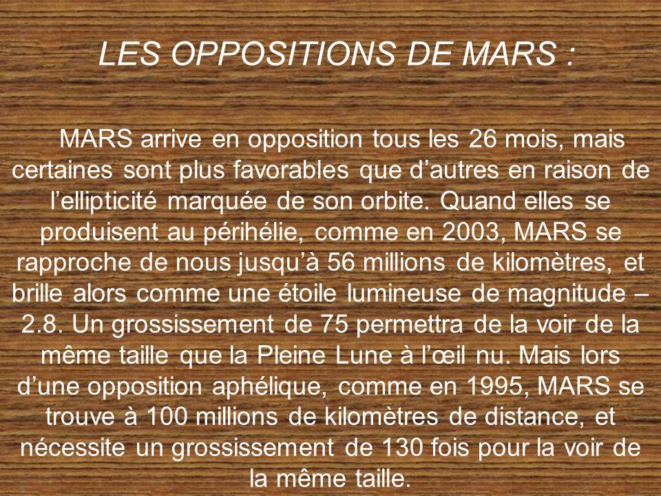 LES OPPOSITIONS DE MARS :