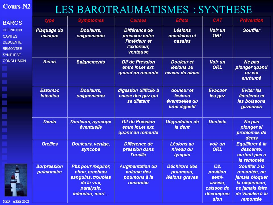 LES BAROTRAUMATISMES : SYNTHESE