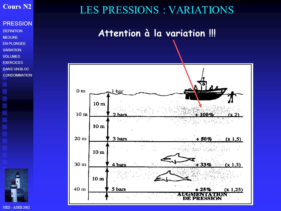LES PRESSIONS : VARIATIONS