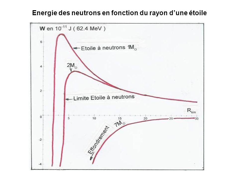 Energie des neutrons en fonction du rayon d'une étoile