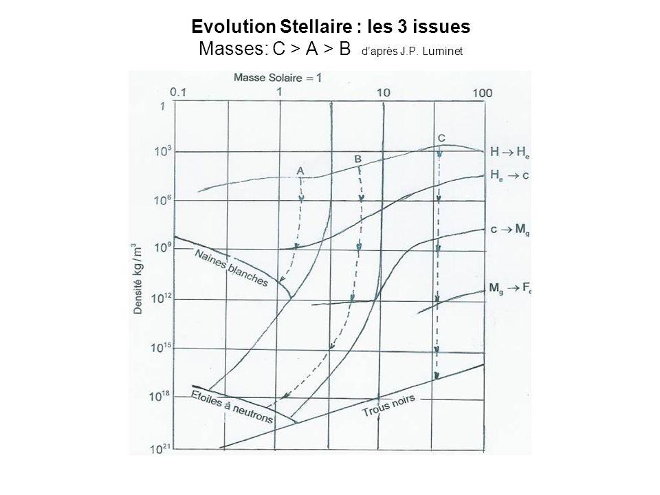 Evolution Stellaire : les 3 issues Masses: C > A > B d'après J.P. Luminet