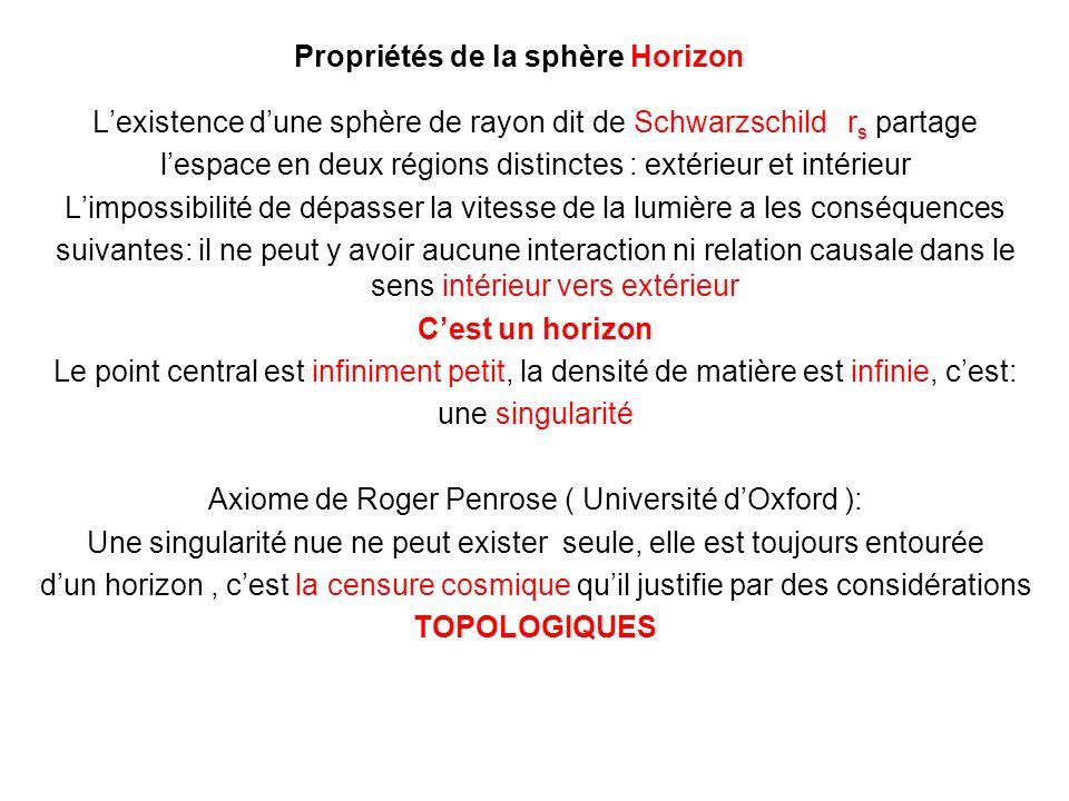Propriétés de la sphère Horizon