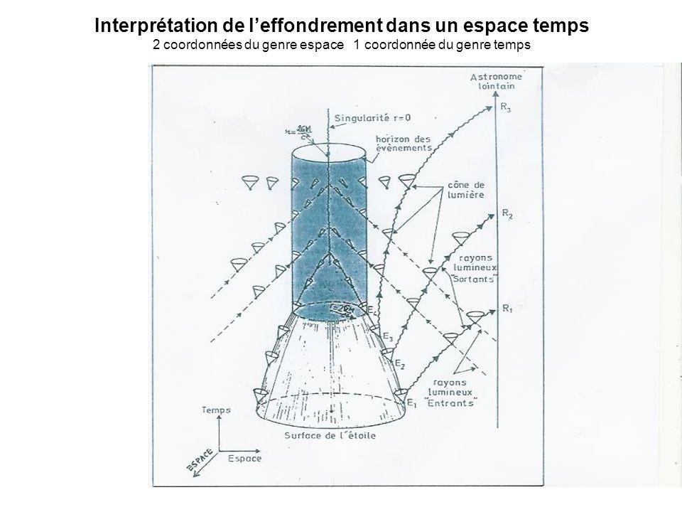 Interprétation de l'effondrement dans un espace temps 2 coordonnées du genre espace 1 coordonnée du genre temps