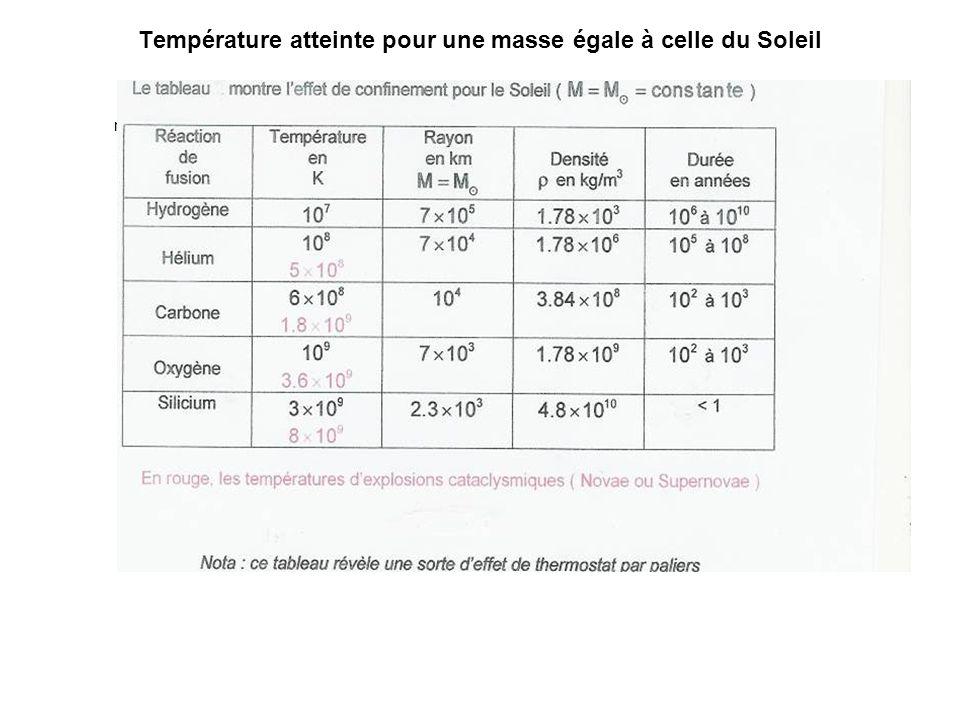 Température atteinte pour une masse égale à celle du Soleil
