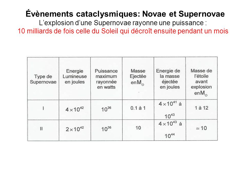 Évènements cataclysmiques: Novae et Supernovae L'explosion d'une Supernovae rayonne une puissance : 10 milliards de fois celle du Soleil qui décroît ensuite pendant un mois