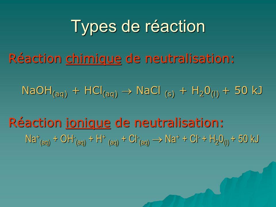 Types de réaction Réaction chimique de neutralisation: