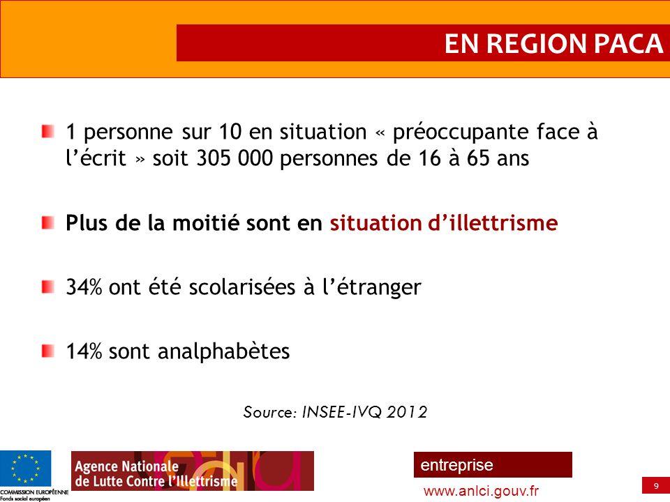 EN REGION PACA 1 personne sur 10 en situation « préoccupante face à l'écrit » soit 305 000 personnes de 16 à 65 ans.