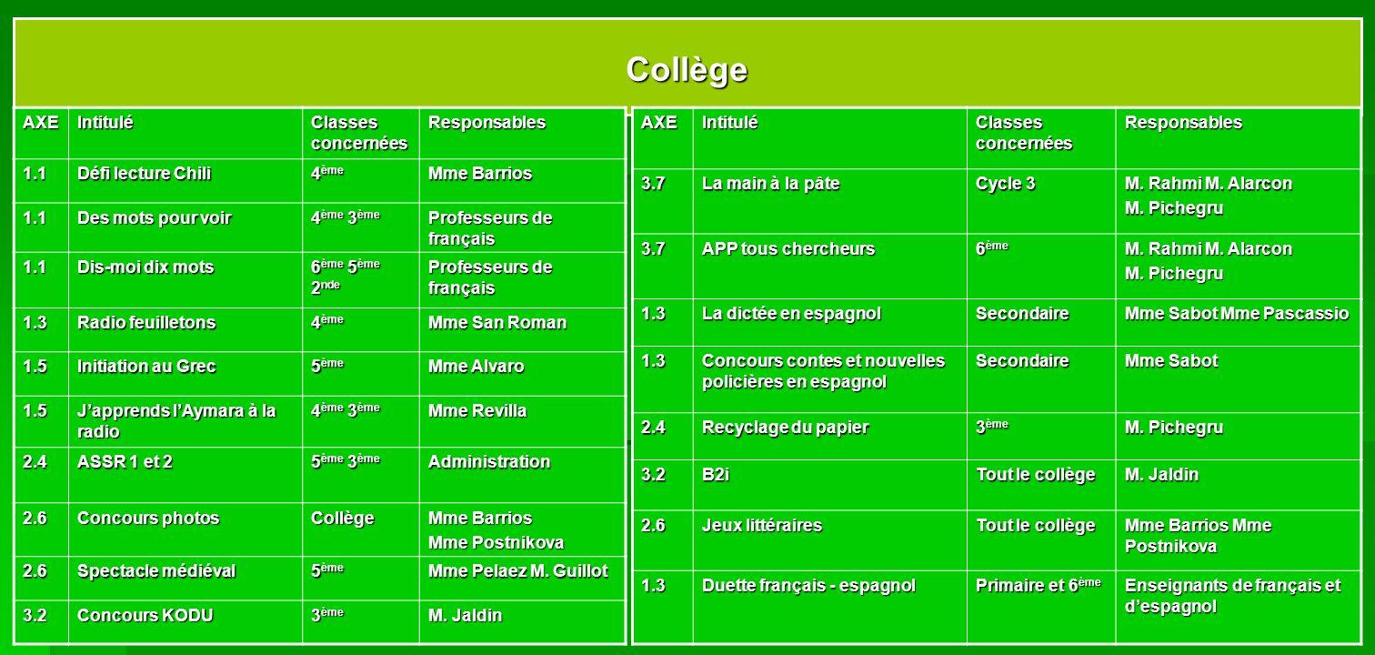 Collège AXE Intitulé Classes concernées Responsables 1.1