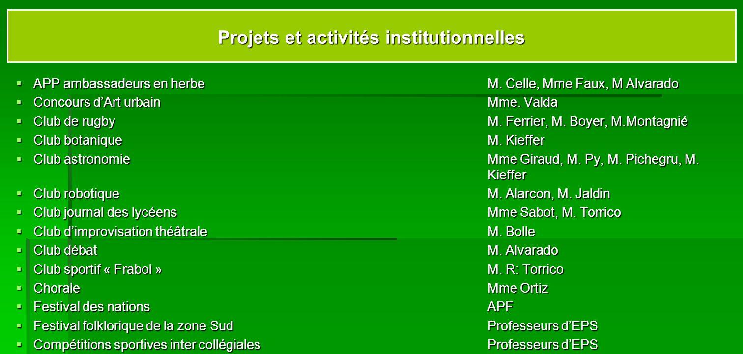 Projets et activités institutionnelles