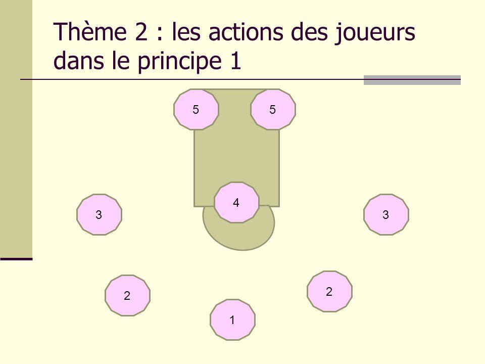 Thème 2 : les actions des joueurs dans le principe 1