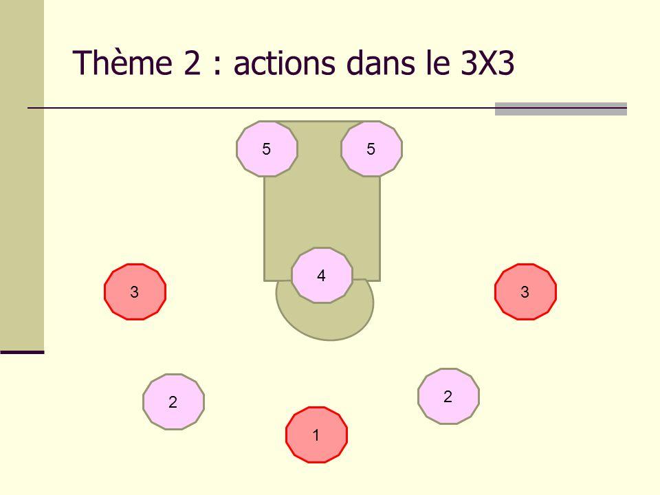 Thème 2 : actions dans le 3X3