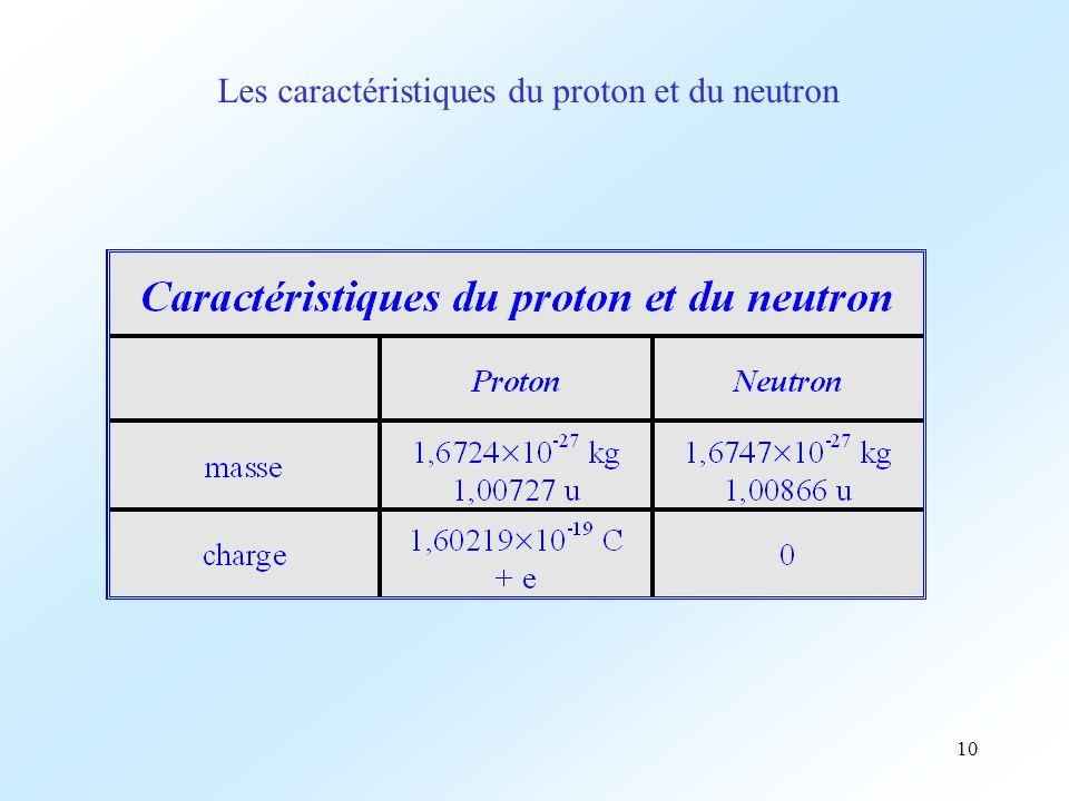 Les caractéristiques du proton et du neutron