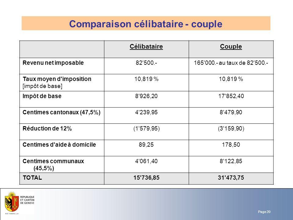 Comparaison célibataire - couple